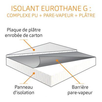 dalle polyuréthane pour plafond